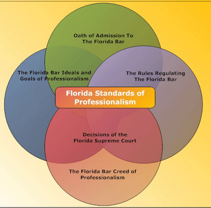 florida standards of professionalism